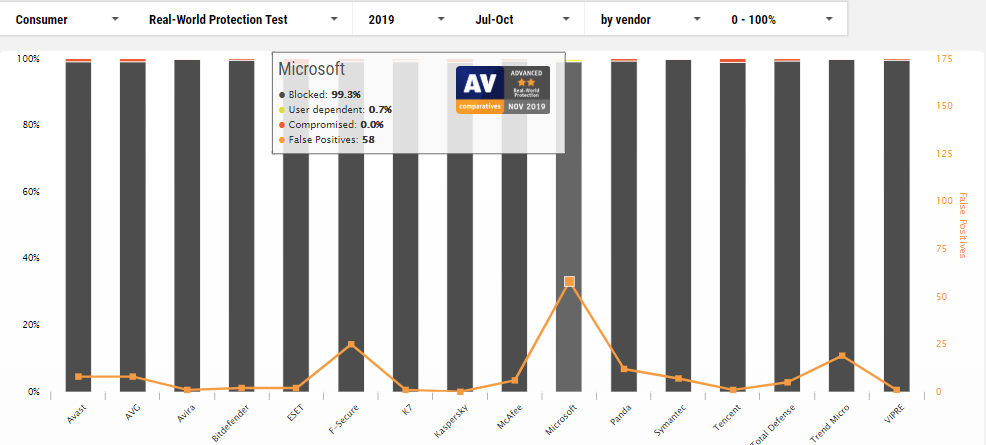 AV-Comparitives 2019 test results of Windows defender